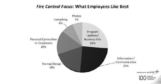 Fire Control pie chart
